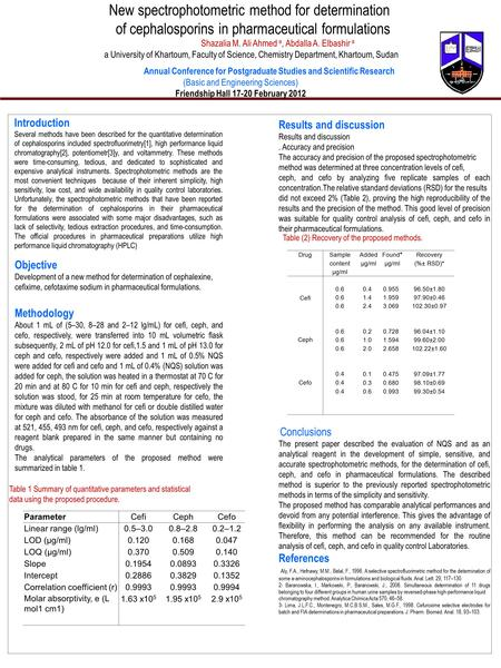 POSTER TEMPLATE BY: www.PosterPresentations.c om New spectrophotometric method for determination of cephalosporins in pharmaceutical formulations Shazalia.