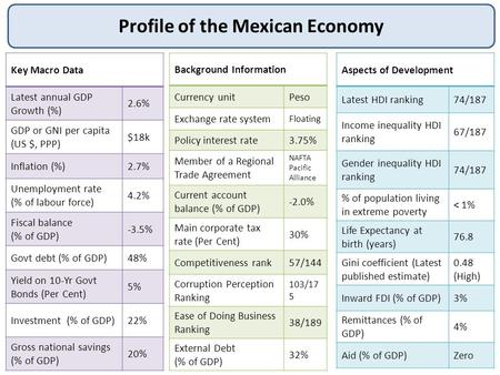 Profile of the Mexican Economy Key Macro Data Latest annual GDP Growth (%) 2.6% GDP or GNI per capita (US $, PPP) $18k Inflation (%)2.7% Unemployment rate.