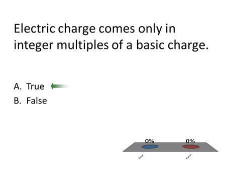 Electric charge comes only in integer multiples of a basic charge. A.True B.False.