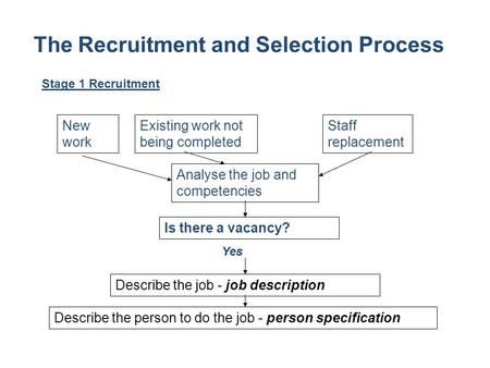 Describe the job - job description The Recruitment and Selection Process New work Existing work not being completed Is there a vacancy? Analyse the job.