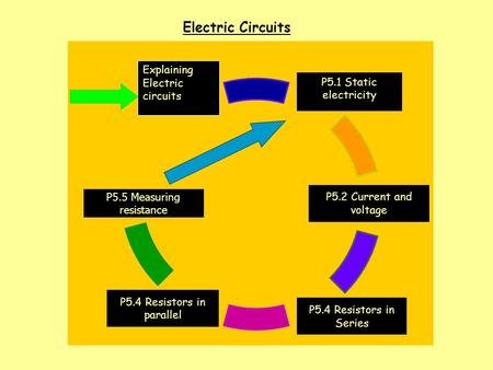 Electric Circuits P5.1 Static electricity P5.2 Current and voltage P5.4 Resistors in parallel P5.4 Resistors in Series P5.5 Measuring resistance Explaining.