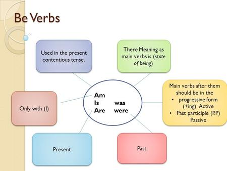 Be Verbs Am Is was Are were Used in the present contentious tense. There Meaning as main verbs is (state of being) Main verbs after them should be in the.