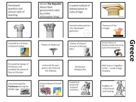 Developed question and answer style of teaching. Directed the design of Parthenon and sculpted the statue of Zeus at Olympia Invented law of lever; compound.