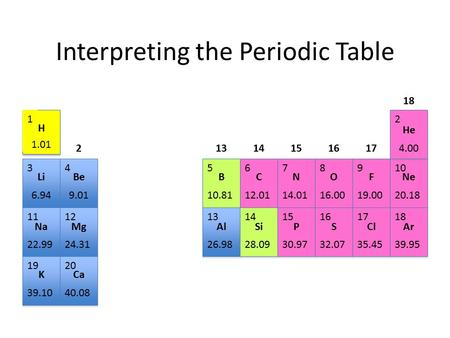 Interpreting the Periodic Table H 1.01 1 He 4.00 2 345678910 1112131415161718 1920 LiBeBCNOFNe NaMg KCa AlSiPSClAr 6.949.0110.8112.0114.0116.0019.0020.18.