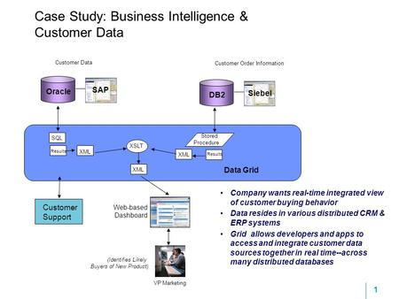 Case study: How one firm used BI analytics to track staff performance