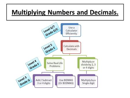 Multiplying Numbers and Decimals. Use a Calculator Efficiently. Calculate with Decimals Solve Real Life Problems Add / Subtract 3 or 4 digits Use BIDMAS.