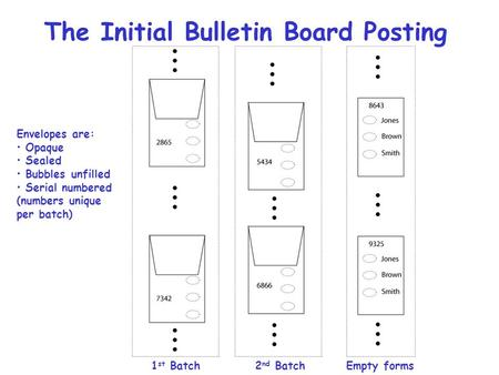 The Initial Bulletin Board Posting 1 st Batch2 nd BatchEmpty forms Envelopes are: Opaque Sealed Bubbles unfilled Serial numbered (numbers unique per batch)