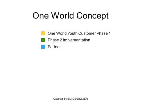 Created by BM|DESIGN|ER One World Concept One World Youth Customer Phase 1 Phase 2 implementation Partner.