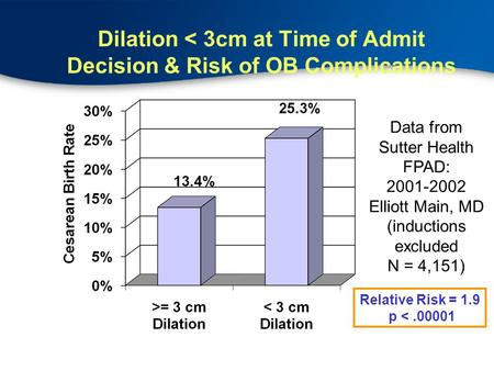 Dilation < 3cm at Time of Admit Decision & Risk of OB Complications Data from Sutter Health FPAD: 2001-2002 Elliott Main, MD (inductions excluded N = 4,151)