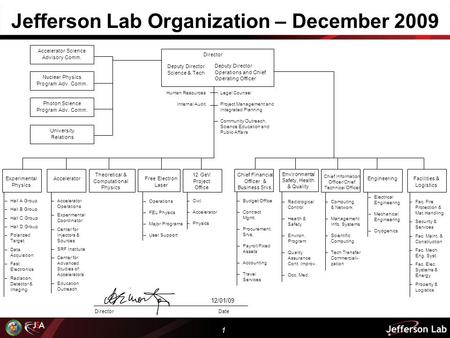 1 Jefferson Lab Organization – December 2009 Director Accelerator Science Advisory Comm. Nuclear Physics Program Adv. Comm. Photon Science Program Adv.