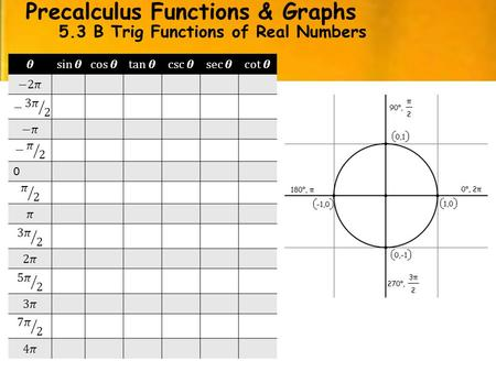 Precalculus Functions & Graphs 5.3 B Trig Functions of Real Numbers Notes 0.