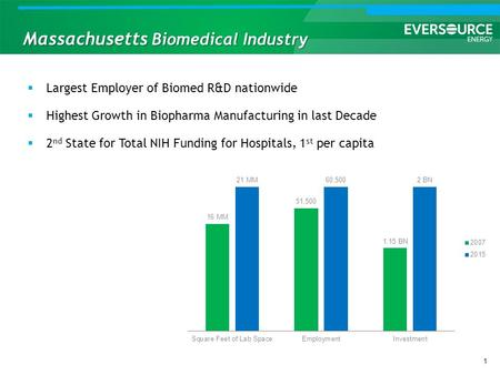 Massachusetts Biomedical Industry 1  Largest Employer of Biomed R&D nationwide  Highest Growth in Biopharma Manufacturing in last Decade  2 nd State.