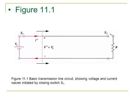 Figure 11.1 Figure 11.1 Basic transmission line circuit, showing voltage and current waves initiated by closing switch S 1.