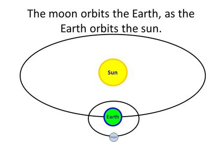 The moon orbits the Earth, as the Earth orbits the sun.