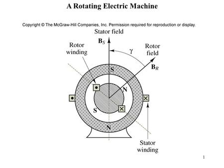 1 Figure 17.1 A Rotating Electric Machine. 2 Configurations of the three types of electric machines Table 17.1.