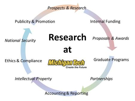 Research at Prospects & Research Internal Funding Partnerships Ethics & Compliance Graduate Programs Publicity & Promotion Intellectual Property Accounting.
