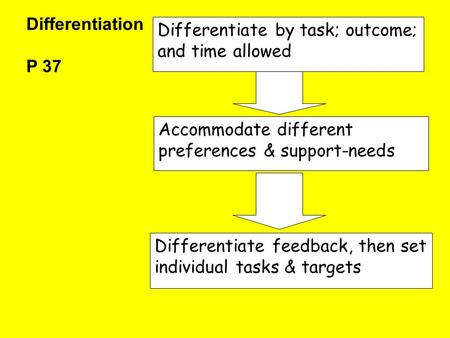 Differentiation P 37 Differentiate by task; outcome; and time allowed Accommodate different preferences & support-needs Differentiate feedback, then set.