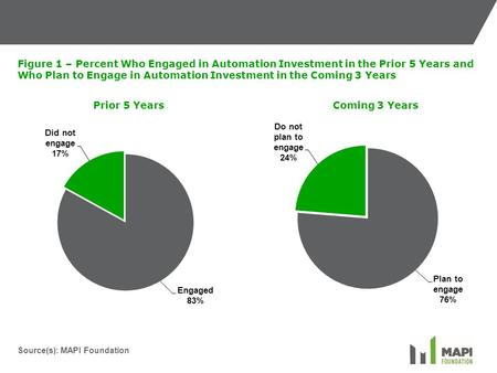 Source(s): MAPI Foundation Figure 1 – Percent Who Engaged in Automation Investment in the Prior 5 Years and Who Plan to Engage in Automation Investment.