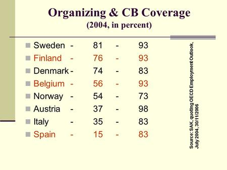 Organizing & CB Coverage (2004, in percent) Sweden-81-93 Finland-76-93 Denmark-74-83 Belgium-56-93 Norway-54-73 Austria-37-98 Italy-35-83 Spain-15-83 Source: