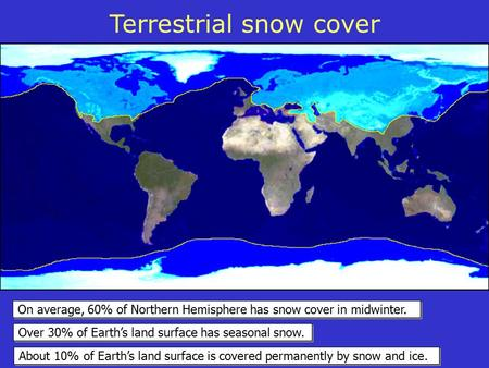 Over 30% of Earth's land surface has seasonal snow. On average, 60% of Northern Hemisphere has snow cover in midwinter. About 10% of Earth's land surface.