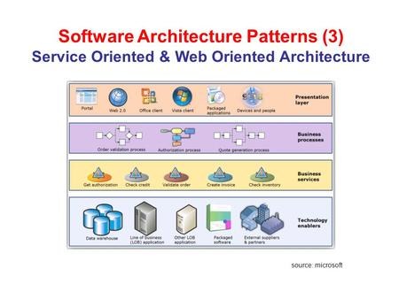 Software Architecture Patterns (3) Service Oriented & Web Oriented Architecture source: microsoft.