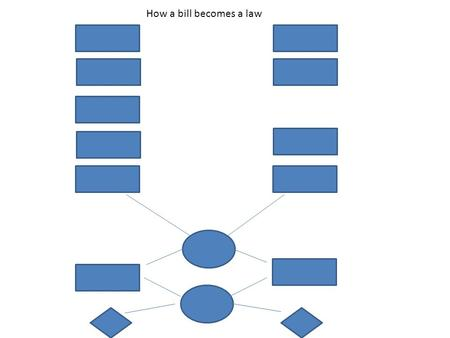 How a bill becomes a law. Introduce the Bill Drop it in the Hopper Committee Rules Committee Whole House Given a number HR128 -Pigeonhole -Subcommittee.