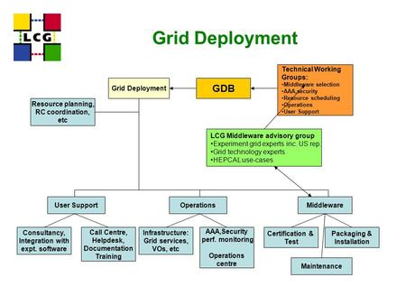 Grid Deployment Technical Working Groups: Middleware selection AAA,security Resource scheduling Operations User Support GDB Grid Deployment Resource planning,