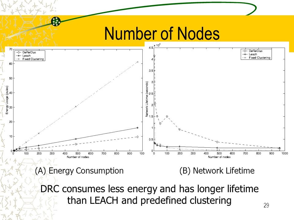 30 Target Speed DRC performs better than LEACH and predefined clustering (A) Energy Consumption(B) Network Lifetime