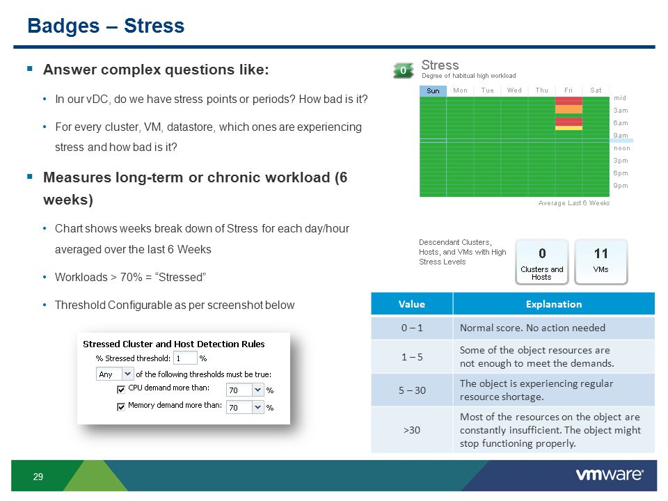 30 Stress Calculation  Stress Score is a % and is based on area of Workload Above Stress Line Threshold compared to the Total Capacity of the object Stress Score = (Stress area / Stress Zone) *100 But max value can be > 100% as the workload can be >100.