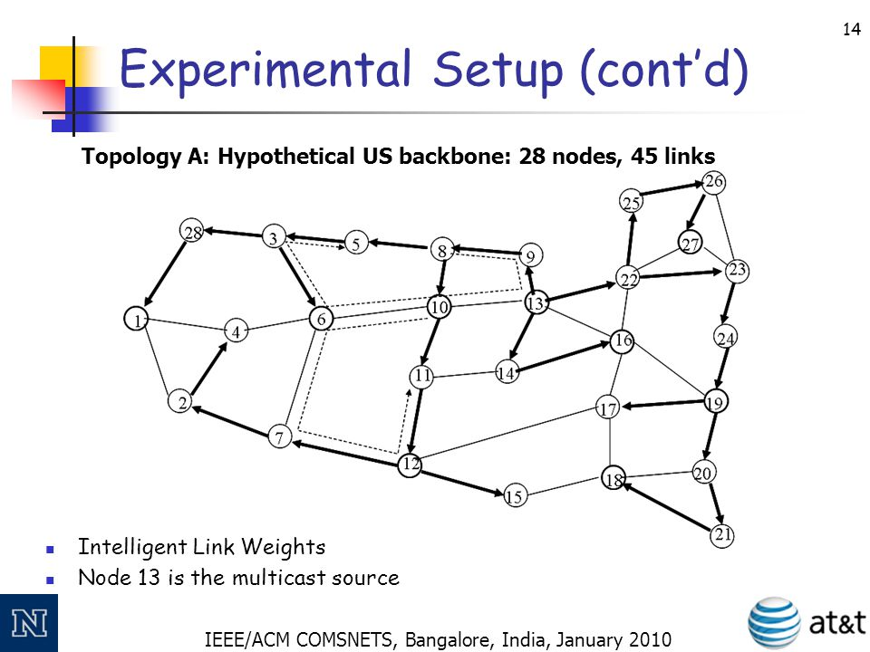 IEEE/ACM COMSNETS, Bangalore, India, January 2010 15 Experimental Setup (cont'd) Intelligent Link Weights Node 16 is the multicast source Topology B: Exodus (from Rocketfuel): 21 nodes, 36 links