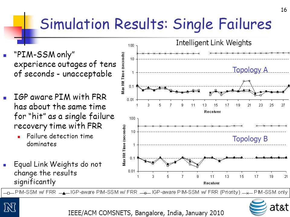 IEEE/ACM COMSNETS, Bangalore, India, January 2010 17 Simulation Results: Single Failures With a pure Layer 3 (PIM- SSM only) solution, far too many packets are lost Layer 2 recovery mechanisms like FRR help significantly Our IGP aware mechanism introduces no further hits and can handle unwisely set link weights Topology A Intelligent Link Weights Equal Link Weights