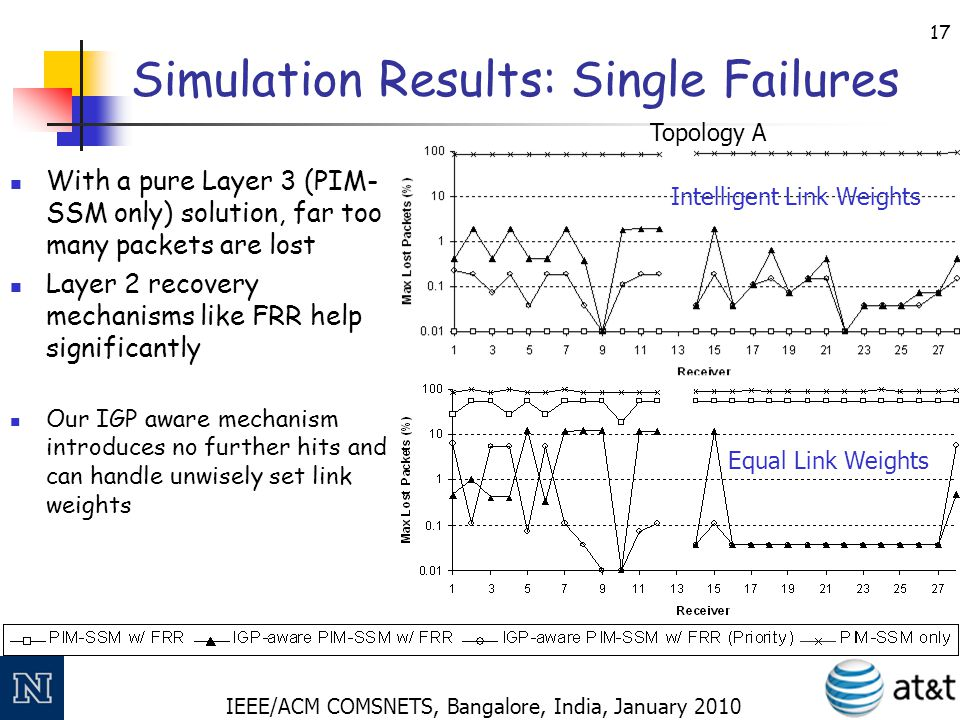 IEEE/ACM COMSNETS, Bangalore, India, January 2010 18 Simulation Results: Double Failures With a pure Layer 2 (PIM- SSM w/ FRR) solution, 10 seconds of hit takes place Our IGP aware mechanism reduces the average hit time to below 100ms.