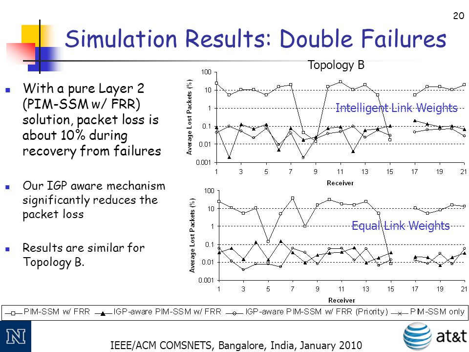 IEEE/ACM COMSNETS, Bangalore, India, January 2010 21 Summary A method to make PIM-SSM re-convergence aware of the underlying network failure conditions.