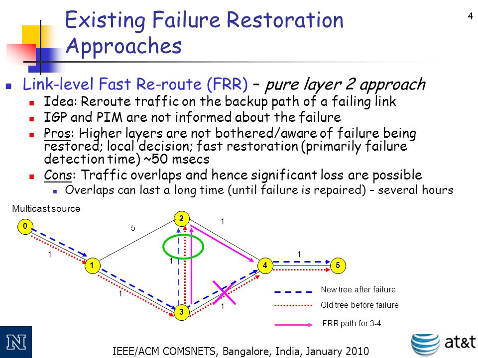 IEEE/ACM COMSNETS, Bangalore, India, January 2010 5 Existing Failure Restoration Approaches Depend on pure Layer 3 mechanisms PIM Rejoin – a pure multicast layer approach: A passive approach with standard PIM timers.