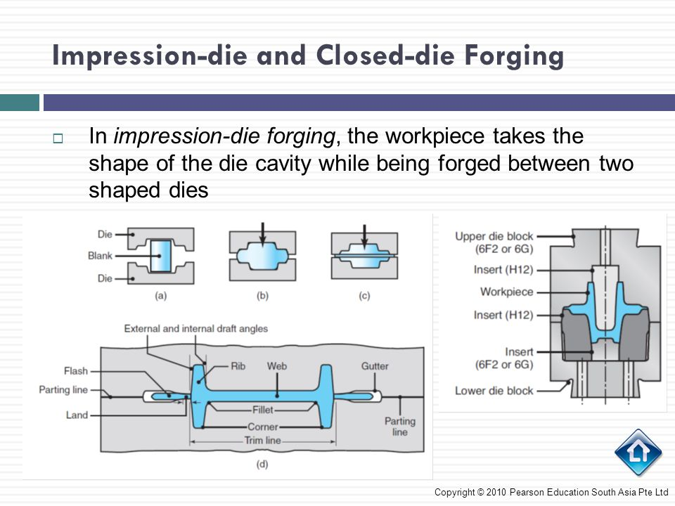 Impression-die and Closed-die Forging  The blank to be forged is prepared by: 1.