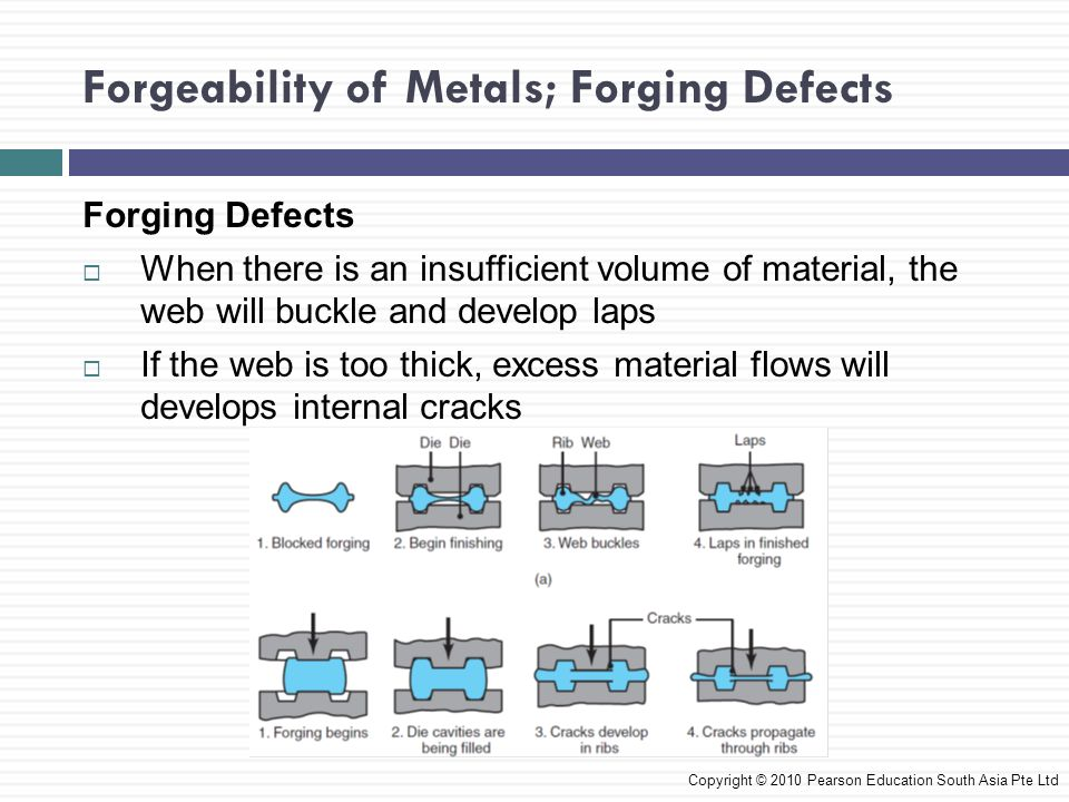 Forgeability of Metals; Forging Defects Forging Defects  Internal defects may develop from 1.