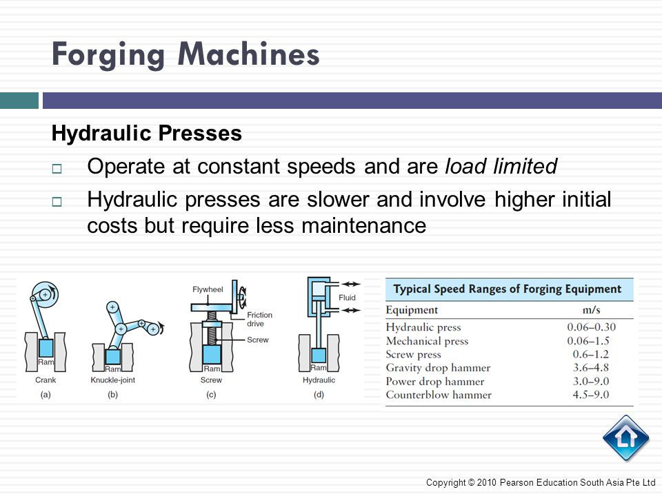 Forging Machines Mechanical Presses  They are either the crank or the eccentric type  Mechanical presses are stroke limited since speed varies from a maximum to zero  Due to linkage design, very high forces can be applied in this type of press  Mechanical presses are preferred for forging parts with high precision Copyright © 2010 Pearson Education South Asia Pte Ltd