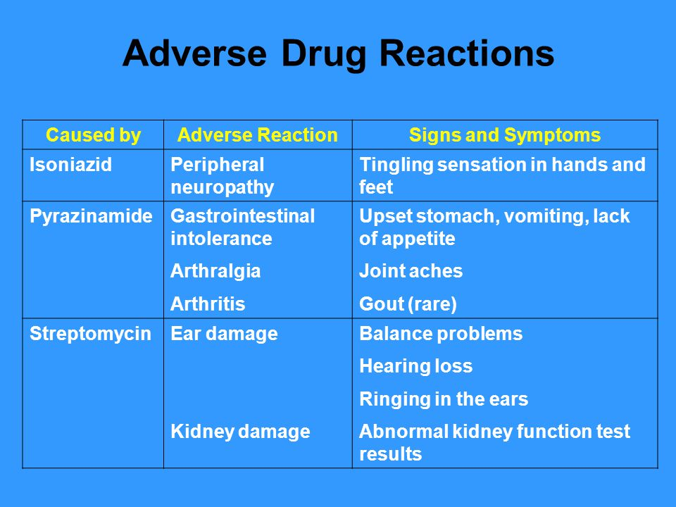 Caused byAdverse ReactionSigns and Symptoms Rifamycins Rifabutin Rifapentine Rifampin Thrombocytopenia Gastrointestinal intolerance Drug interactions Easy bruising Slow blood clotting Upset stomach Interferes with certain medications, such as birth control pills, birth control implants, and methadone treatment Common Adverse Drug Reactions