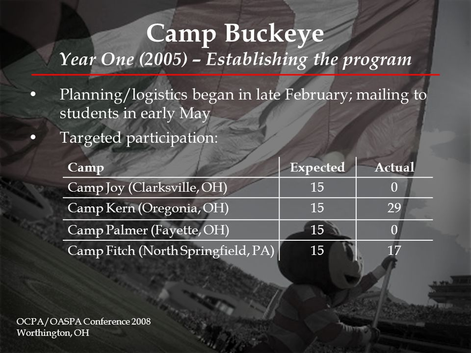 Camp Buckeye Year One (2005) – Establishing the program OCPA/OASPA Conference 2008 Worthington, OH Camp Fitch – North Springfield, PACamp Kern – Oregonia, OH 2 days, 1 night – Thursday/Friday last week in August 3 days, 2 nights – WRF last week of August $50.00/camper (FYE supplemented ~$25.00/camper) $100.00/camper (FYE supplemented ~$25.00/camper) 17 campers (11 women, 6 men)29 campers (19 women, 10 men) 2 FYE staff, 1 non-FYE staff, 4 student facilitators 1 FYE staff, 2 non-FYE staff, 2 student facilitators Climbing wall, kayaking, horseback riding (facilitated by Fitch staff) Teambuilding, climbing wall, rappelling, swimming (facilitated by Kern staff)
