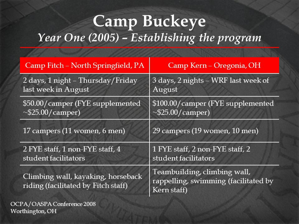 Camp Buckeye Year One (2005) – Establishing the program Planning/facilitation included: –Communication with participants –Registration processing –Communication with staff & student facilitators ( training ) –Evening programming –Evaluation, follow up, fall reunion OCPA/OASPA Conference 2008 Worthington, OH