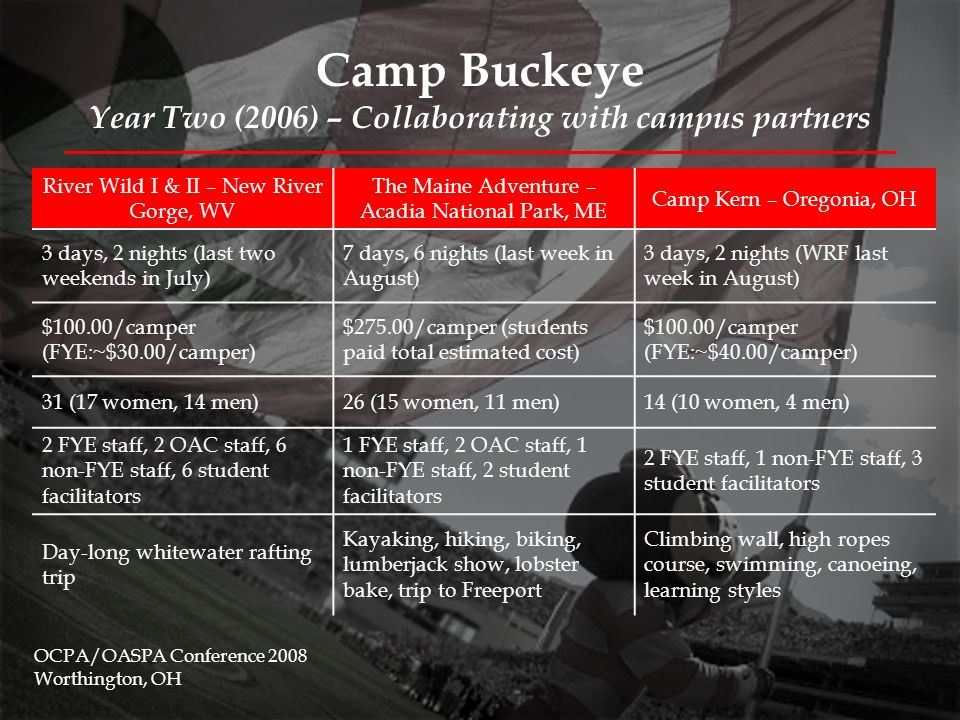 Camp Buckeye Year Two (2006) – Collaborating with campus partners FYE planning/facilitation included similar elements from 2005 OAC planning/facilitation included: –Equipment provision –All food/meals for WV & ME trips –Reservation of campsites, rafting guides, kayak guides, travel logistics –Basic camper training –Trip waiver forms OCPA/OASPA Conference 2008 Worthington, OH