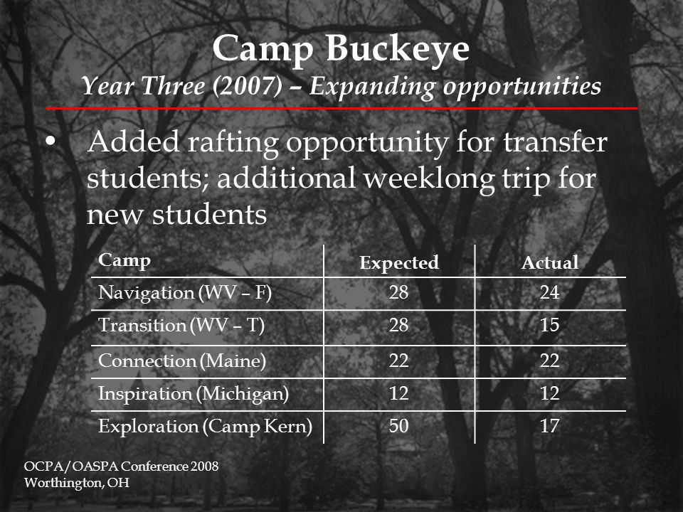 Camp Buckeye Year Three (2007) – Expanding opportunities OCPA/OASPA Conference 2008 Worthington, OH Transition (for transfer students) – New River Gorge, WV Inspiration – Munising, MI 3 days, 2 nights (first weekend in August)8 days, 7 nights (first week in September) $130.00/camper (students paid total estimated cost) $290.00/camper (students paid $25.00 beyond total estimated cost) 15 (12 women, 3 men)12 (7 women, 5 men) 1 FYE staff, 1 non-FYE staff, 2 student facilitators 1 FYE staff, 1 OAC staff, 2 student facilitators Day-long whitewater rafting tripHiking, kayaking, backcountry camping