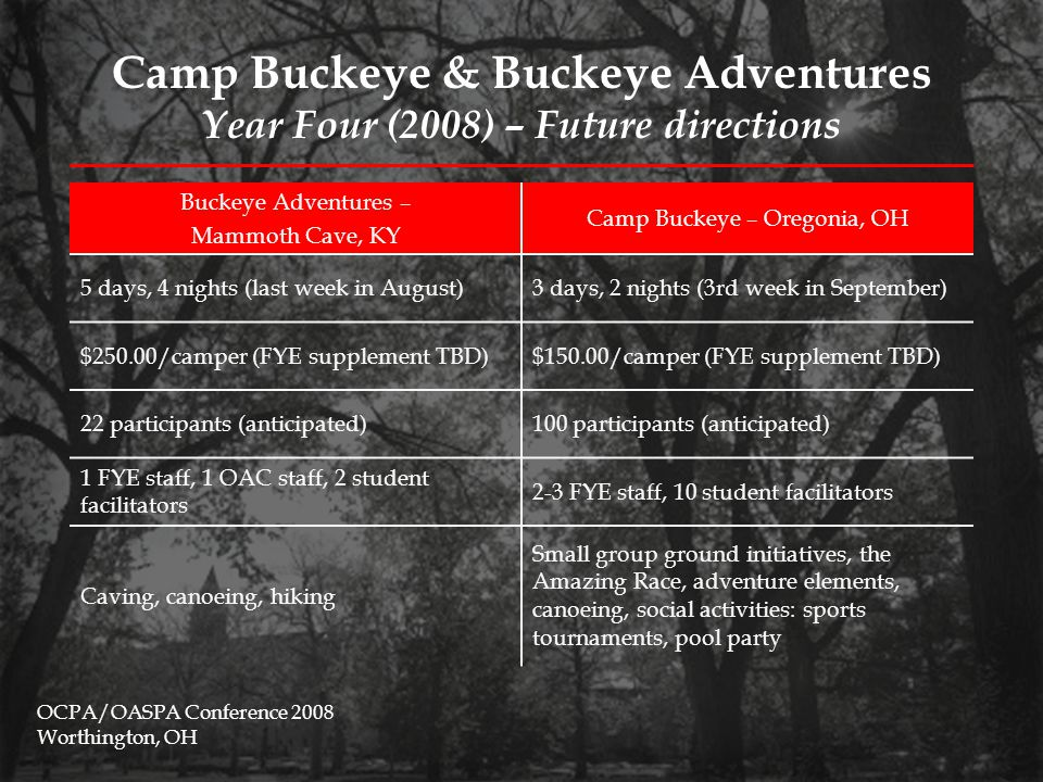 Assessment & Evaluation Tactics Programmatic evaluation: –Participants' motivation to attend camp –Whether camp met participants' expectations –Best part of camp experience –Suggested improvements for future camps –Remaining concerns about starting @ Ohio State Long-term assessment tactics: –Tracking quarterly GPA & retention –Focus groups at one, two, and three years out –Campus involvement, particularly in adventure-type activities Benchmarking with other schools OCPA/OASPA Conference 2008 Worthington, OH