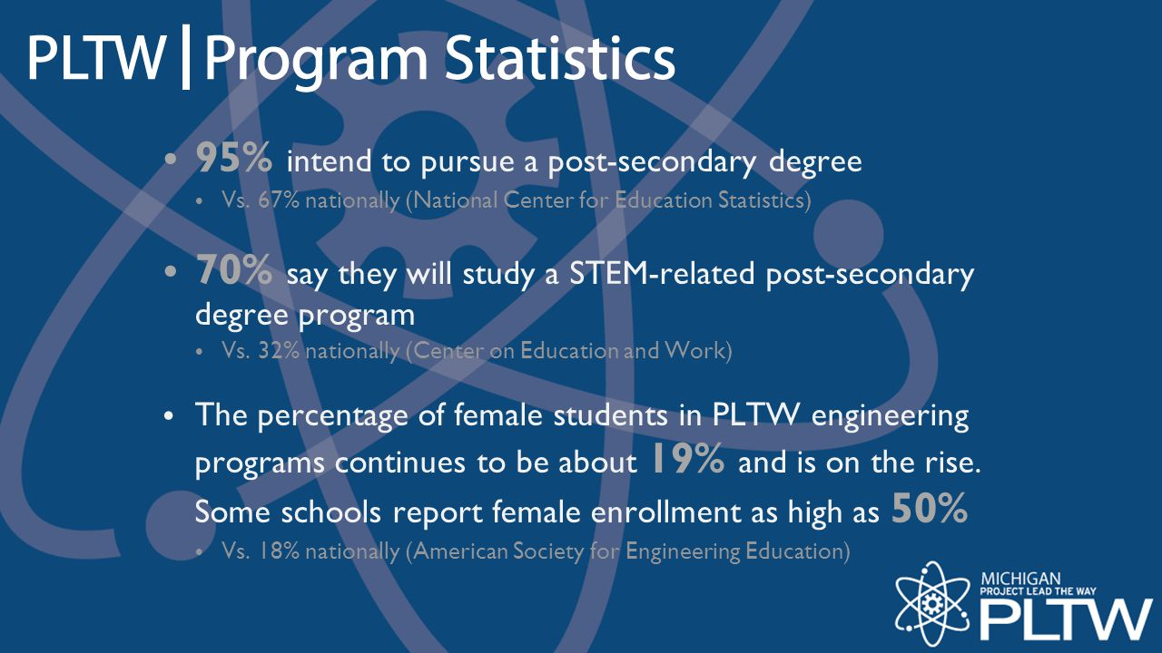 PLTW Closes The Achievement Gap A recent report on a control group study that evaluated the impact of PLTW on largely Latino-populated middle schools in Wisconsin finds that: All of the PLTW students in this study begin middle school (6th grade) at lower proficiency in math, reading and science and with lower attendance rates than the control group of non-PLTW students.