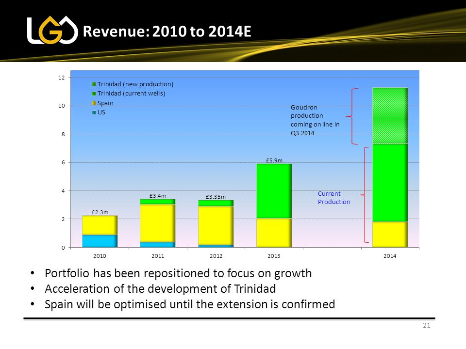22 Gross Profit: 2010 to 2014E In 2013 Gross Profit was broadly flat Higher Trinidad volumes were partially offset by lower sales in Spain Gross Profit will rise in 2014 in line with significant growth in volumes Goudron production coming on line in Q3 2014 Current Production