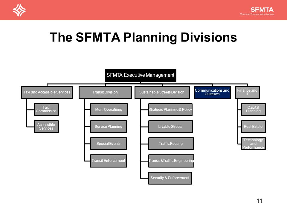 The SFMTA Planning Divisions SFMTA Executive Management Taxi and Accessible Services Taxi Commission Accessible Services Transit Division Muni Operations Service Planning Special Events Transit Enforcement Sustainable Streets Division Strategic Planning & Policy Livable Streets Traffic Routing Transit &Traffic Engineering Security & Enforcement Communications and Outreach Finance and IT Capital Planning Real Estate Technology and Performance 12
