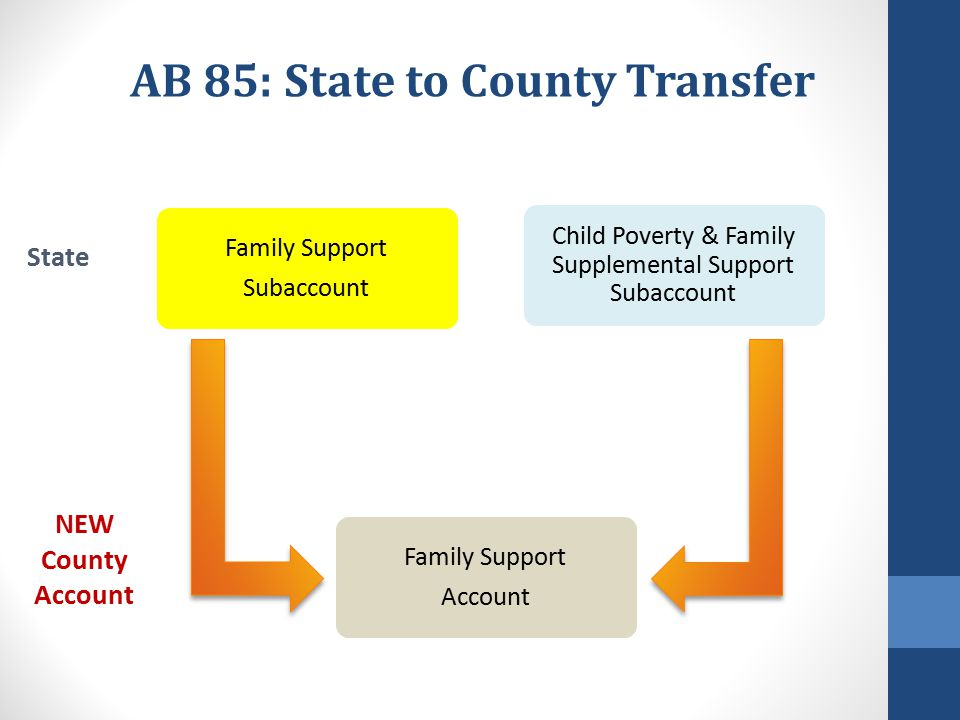 October AprilJuneJanuary February March Child Poverty & Family Supplemental Support Subaccount: Key Dates October 1: Effective date for any grant increases.