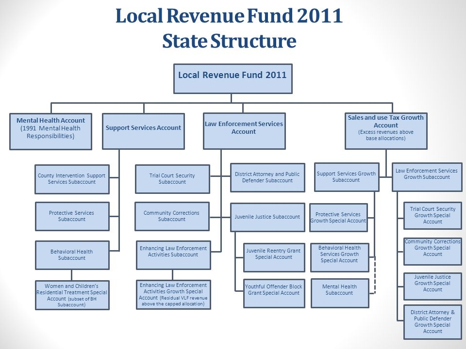 State Structure for Support Services for FY 2013-14 Local Revenue Fund 2011 $6,377,624,000 Support Services Account $2,829,353,586 Protective Services Subaccount (63% or up to capped allocation) $1,836,990,532 Behavioral Health Subaccount (37% or up to capped allocation) $992,363,053 County Intervention Support Services Subaccount Sales and Use Tax Growth Account (Excess revenues above base allocations) $278,811,530 Support Services Growth Subaccount (65%) $181,227,494 Protective Services Growth Special Account (40% for CWS and 22% general) $112,016,714 Behavioral Health Services Growth Special Account (33%) $60,149,405 Women and Children's Residential Treatment Special Account (subset of BH Subaccount) $5,104,000 Mental Health Subaccount (5%) $9,061,375 * Growth amounts are estimates