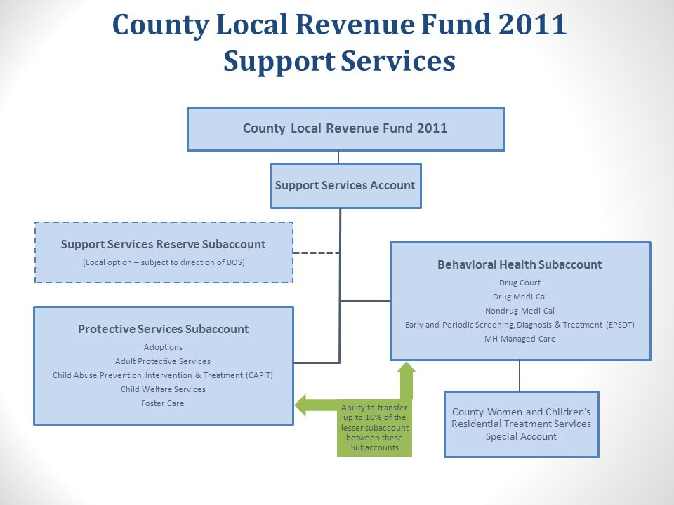 2011 Realignment - Annual Allocation Go Over Hand-Out See Hand-out #10: Annual Allocation Realignment 2011 SUPPORT SERVICES