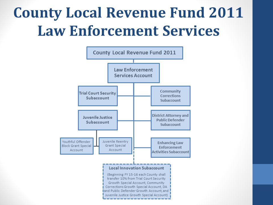 Key Facts – State Level Accounts  Law Enforcement Accounts are Part of the Larger Account Structure  Certain Accounts Receive Guaranteed Amounts  Not Law Enforcement, but Impacts Law Enforcement : Sales Tax revenues are directed to the Mental Health Account first  Sales Tax revenues provide a backfill if VLF falls short of the guaranteed level for the ELEAS account  Most Accounts Do not Have Guaranteed Amounts - These Depend on Actual Sales Tax Receipts